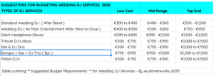 Wedding Bands Ireland Prices 2020 & 2021 -Tips on How to Cut Costs & Make Savings
